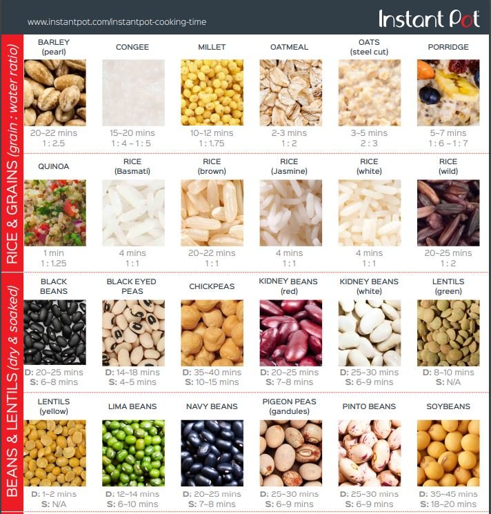 Instant Pot Cook Chart for Beans, Rice Lentils and Grains - Yoga with Gail Favorite Food Finds